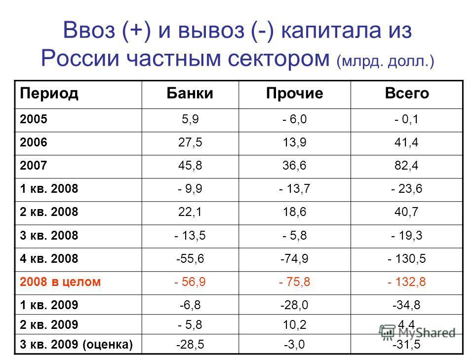 Ввоз (+) и вывоз (-) капитала из России частным сектором (млрд. долл.) ПериодБанкиПрочиеВсего 20055,9- 6,0- 0,1 200627,513,941,4 200745,836,682,4 1 кв. 2008- 9,9- 13,7- 23,6 2 кв. 200822,118,640,7 3 кв. 2008- 13,5- 5,8- 19,3 4 кв. 2008-55,6-74,9- 130