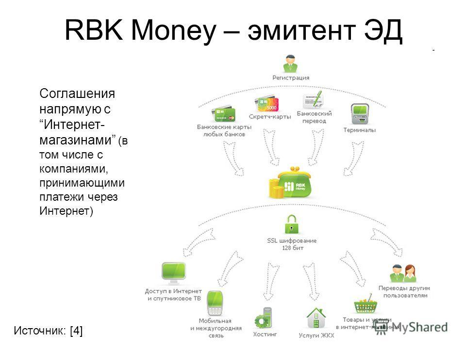 RBK Money – эмитент ЭД Источник: [4] Соглашения напрямую сИнтернет- магазинами (в том числе с компаниями, принимающими платежи через Интернет)