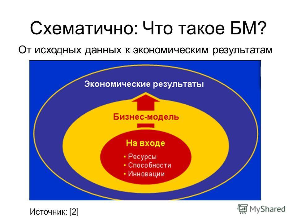 Схематично: Что такое БМ? Источник: [2] От исходных данных к экономическим результатам