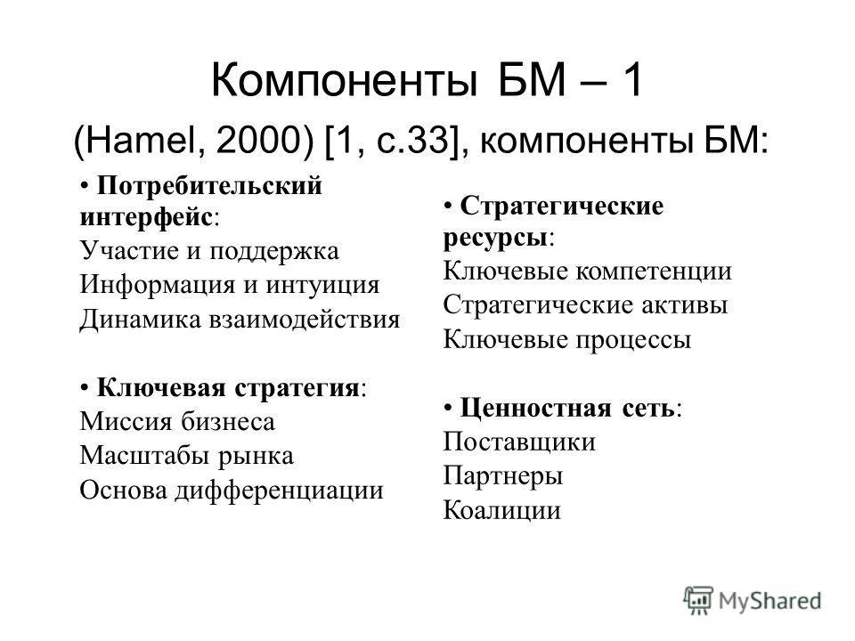 Компоненты БМ – 1 (Hamel, 2000) [1, с.33], компоненты БМ: Потребительский интерфейс: Участие и поддержка Информация и интуиция Динамика взаимодействия Ключевая стратегия: Миссия бизнеса Масштабы рынка Основа дифференциации Стратегические ресурсы: Клю