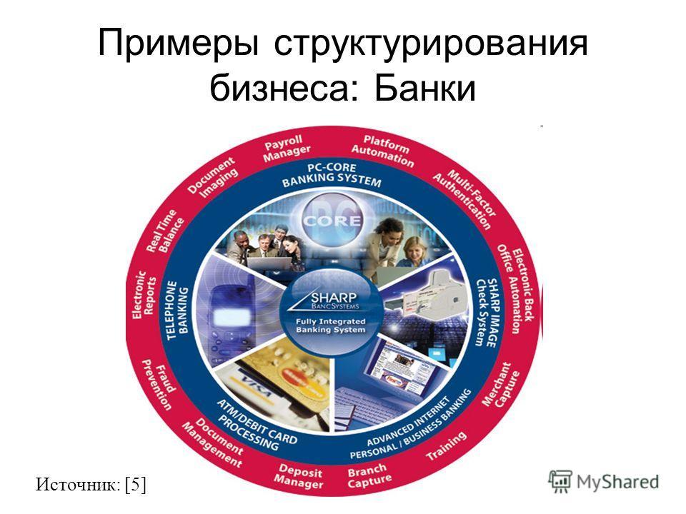 Примеры структурирования бизнеса: Банки Источник: [5]