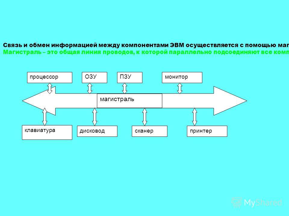 Связь и обмен информацией между компонентами ЭВМ осуществляется с помощью магистрали. Магистраль – это общая линия проводов, к которой параллельно подсоединяют все компоненты ЭВМ. процессорОЗУПЗУмонитор дисководсканерпринтер клавиатура магистраль