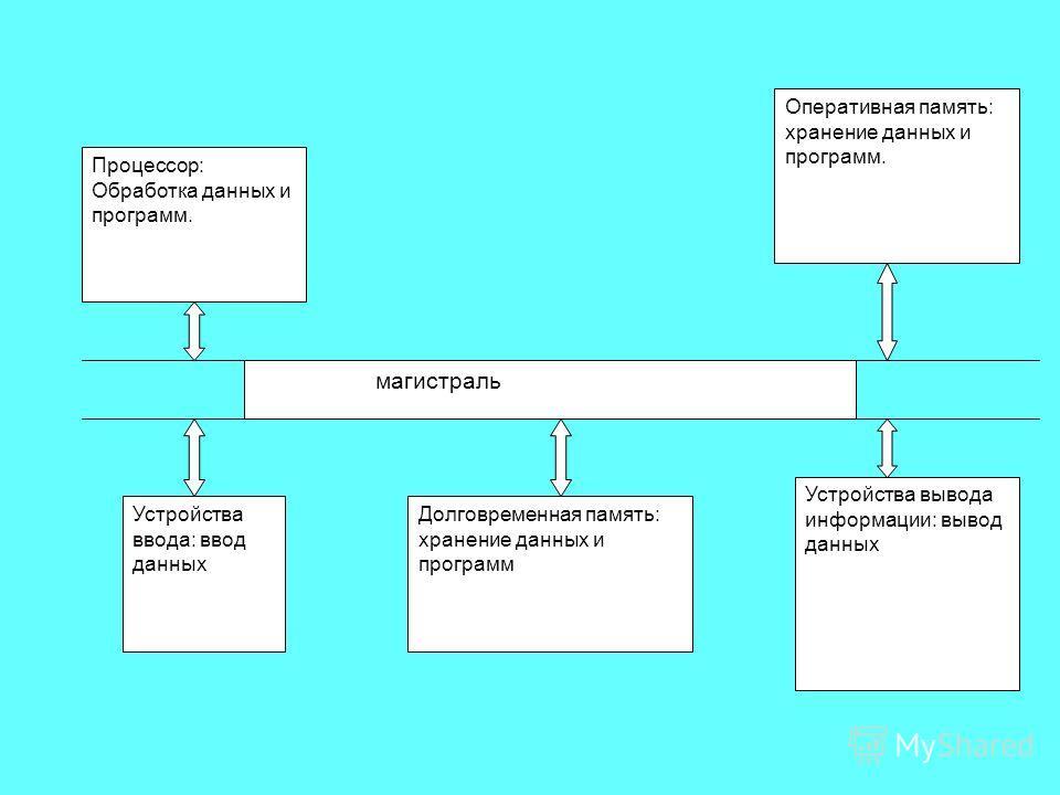 схема по программе развитие