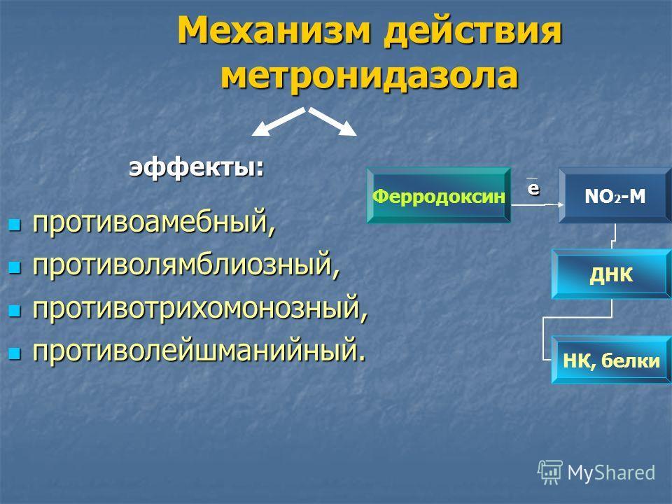 Механизм действия метронидазола эффекты: противоамебный, противоамебный, противолямблиозный, противолямблиозный, противотрихомонозный, противотрихомонозный, противолейшманийный. противолейшманийный. Ферродоксин NО2-М ДНК НК, белкие
