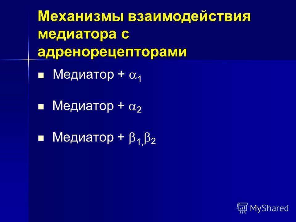 Механизмы взаимодействия медиатора с адренорецепторами Медиатор + 1 Медиатор + 2 Медиатор + 1, 2