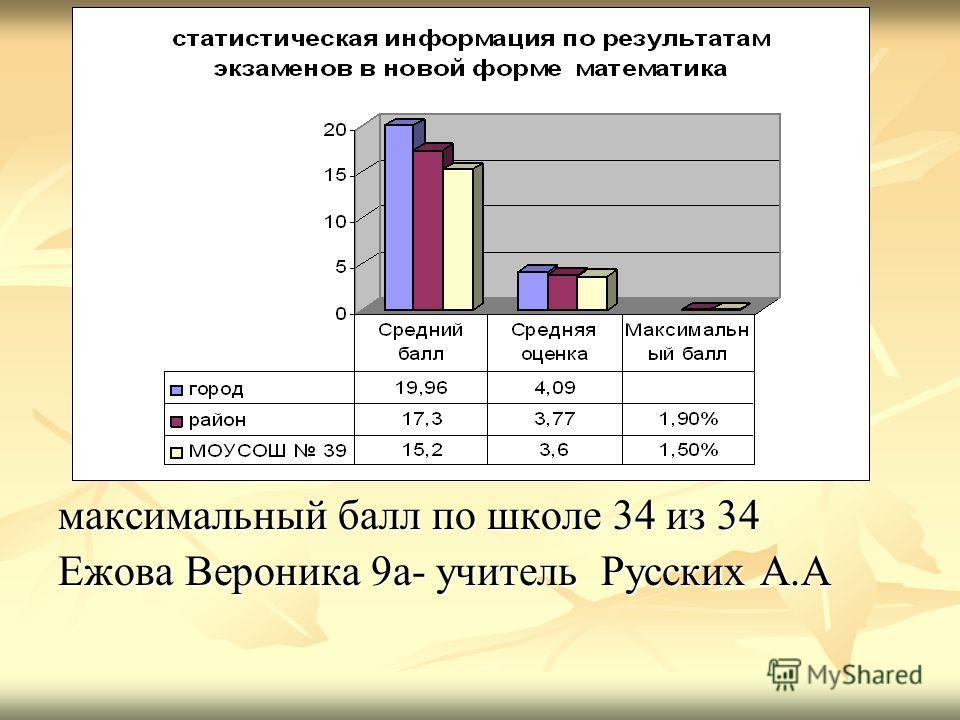 максимальный балл по школе 34 из 34 Ежова Вероника 9а- учитель Русских А.А