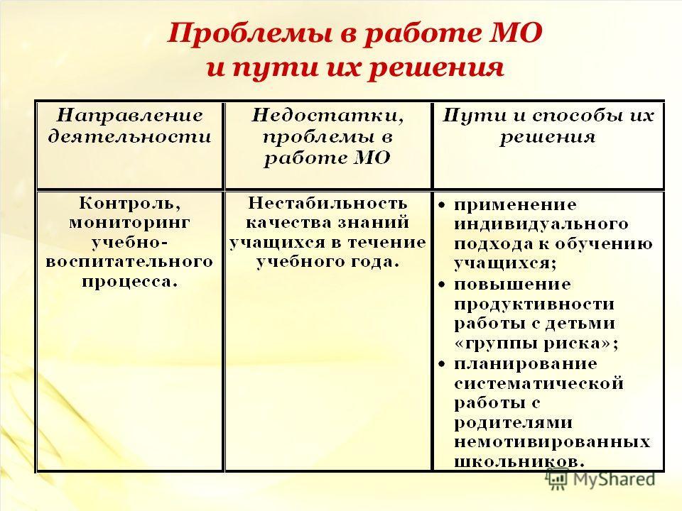 Проблемы в работе МО и пути их решения