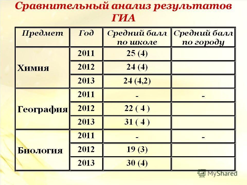 Сравнительный анализ результатов ГИА