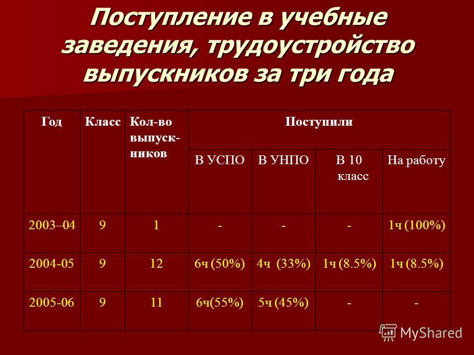 Поступление в учебные заведения, трудоустройство выпускников за три года ГодКлассКол-во выпуск- ников Поступили В УСПОВ УНПО В 10 класс На работу 2003–0491---1ч (100%) 2004-059126ч (50%)4ч (33%)1ч (8.5%) 2005-069116ч(55%)5ч (45%)--