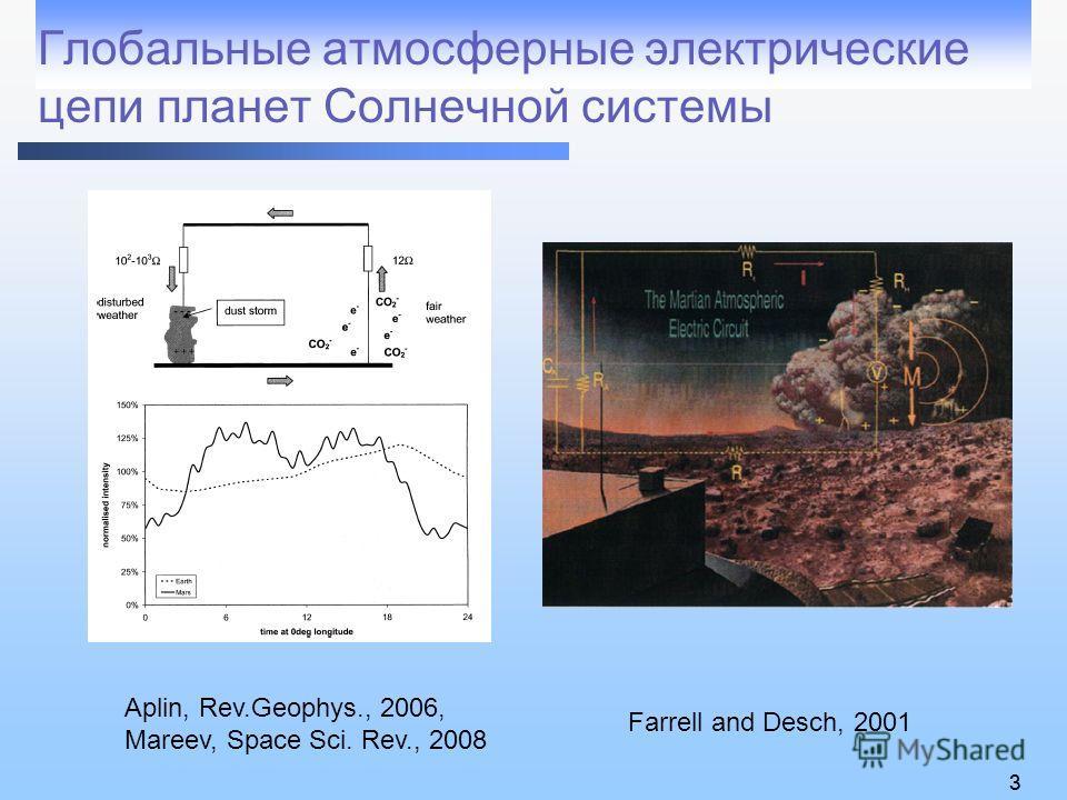 33 Глобальные атмосферные электрические цепи планет Солнечной системы Farrell and Desch, 2001 Aplin, Rev.Geophys., 2006, Mareev, Space Sci. Rev., 2008