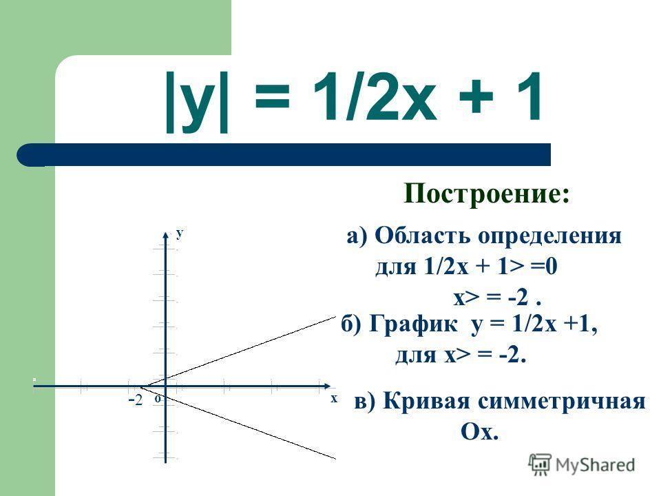 |y| = 1/2x + 1 Построение: а) Область определения для 1/2x + 1> =0 x> = -2. б) График y = 1/2x +1, для x> = -2. в) Кривая симметричная Ox. x y o - 2