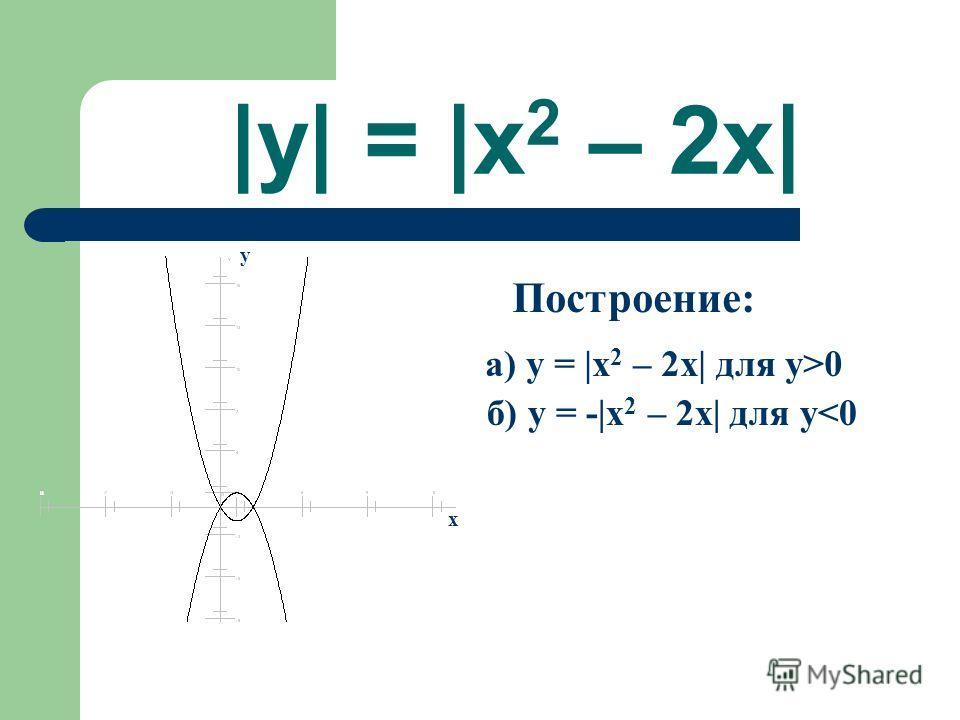 |y| = |x 2 – 2x| Построение: а) y = |x 2 – 2x| для y>0 б) y = -|x 2 – 2x| для y