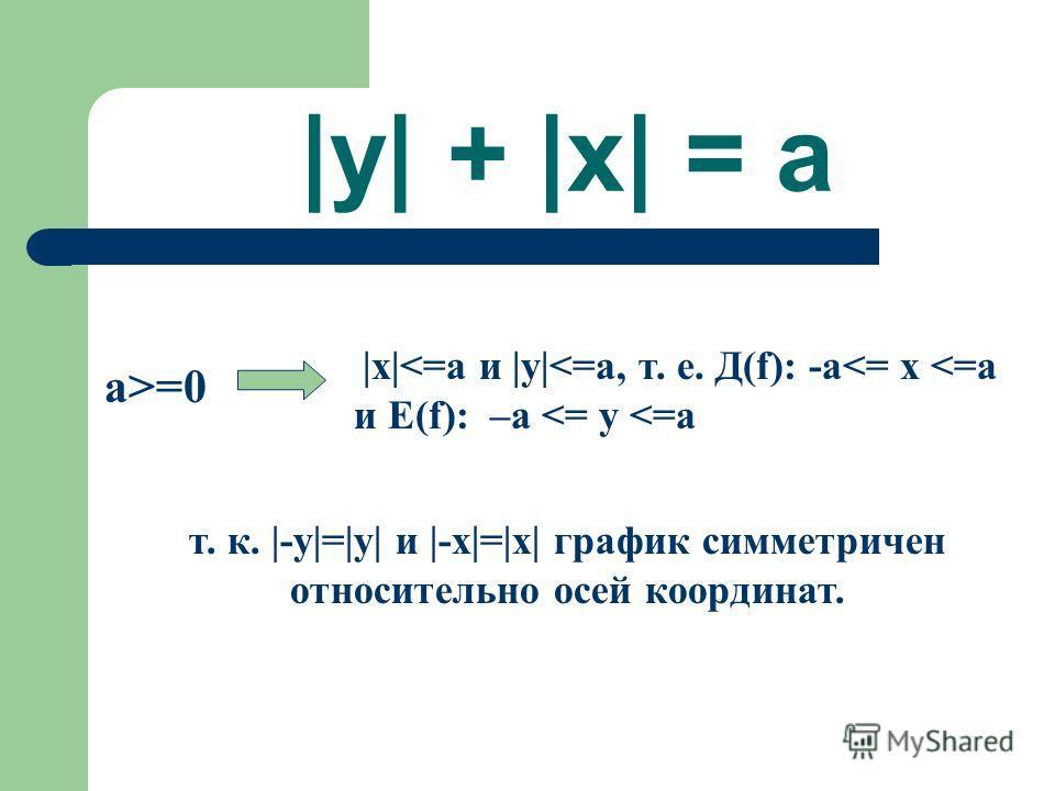 |y| + |x| = a a>=0 |x|