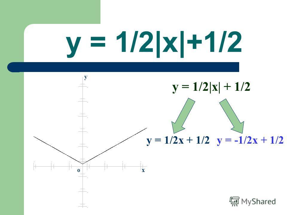 y = 1/2|x|+1/2 y = 1/2|x| + 1/2 y = 1/2x + 1/2y = -1/2x + 1/2 x y o