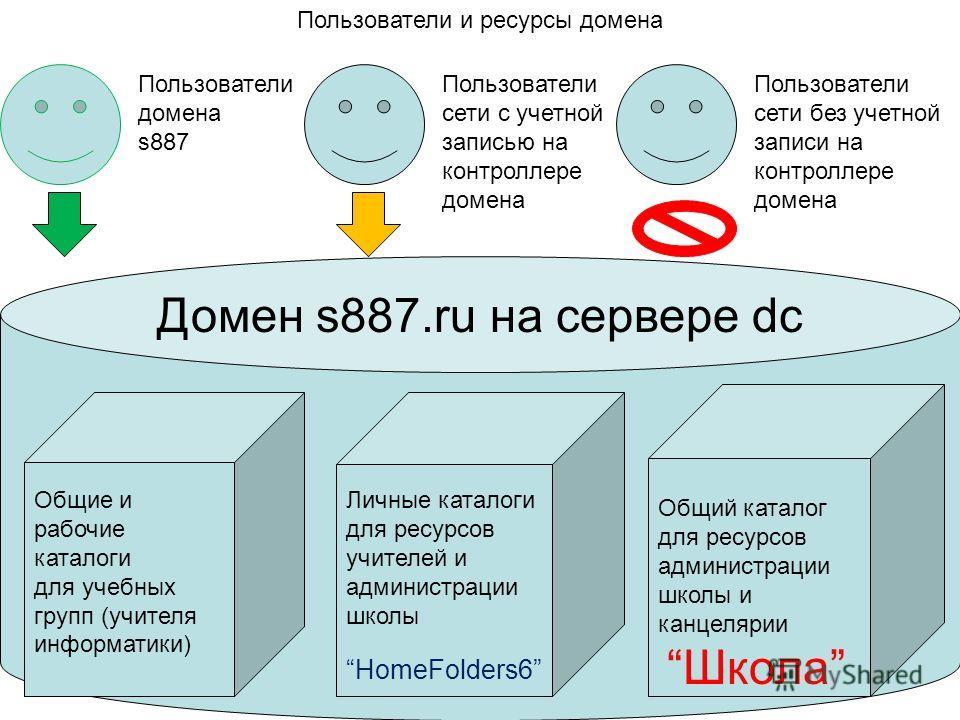 Домен s887.ru на сервере dc Пользователи домена s887 Пользователи сети с учетной записью на контроллере домена Пользователи сети без учетной записи на контроллере домена Общие и рабочие каталоги для учебных групп (учителя информатики) Личные каталоги