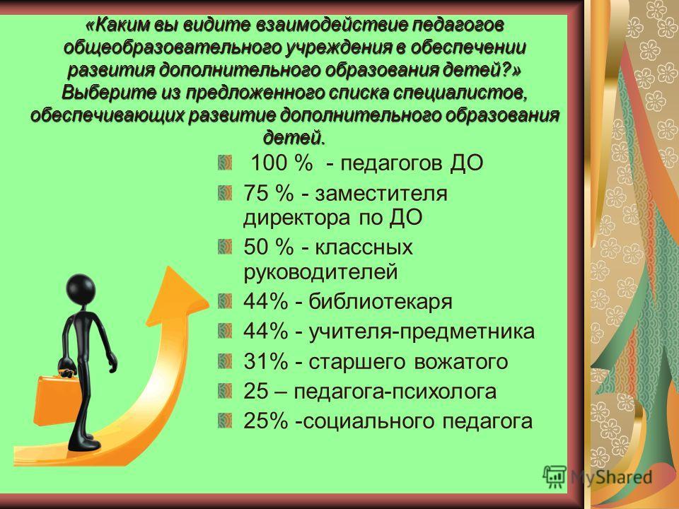 «Каким вы видите взаимодействие педагогов общеобразовательного учреждения в обеспечении развития дополнительного образования детей?» Выберите из предложенного списка специалистов, обеспечивающих развитие дополнительного образования детей. 100 % - пед
