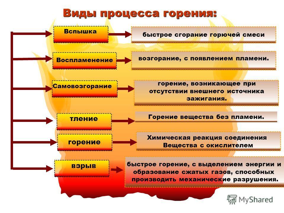 Процесс горения может протекать следующим образом: вспышка воспламенение самовозгорание взрыв Под действием источника зажигания происходит быстрое сгорание смеси, не сопровождающееся образованием сжатых газов. Под действием источника зажигания возник