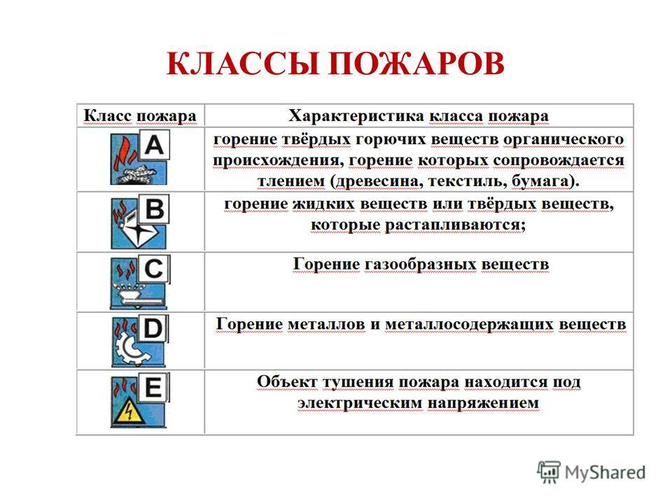 Во время маркировки на корпусе каждого огнетушителя помечают классы пожаров (в виде символов), для тушения которых рекомендован или не рекомендован этот огнетушитель.
