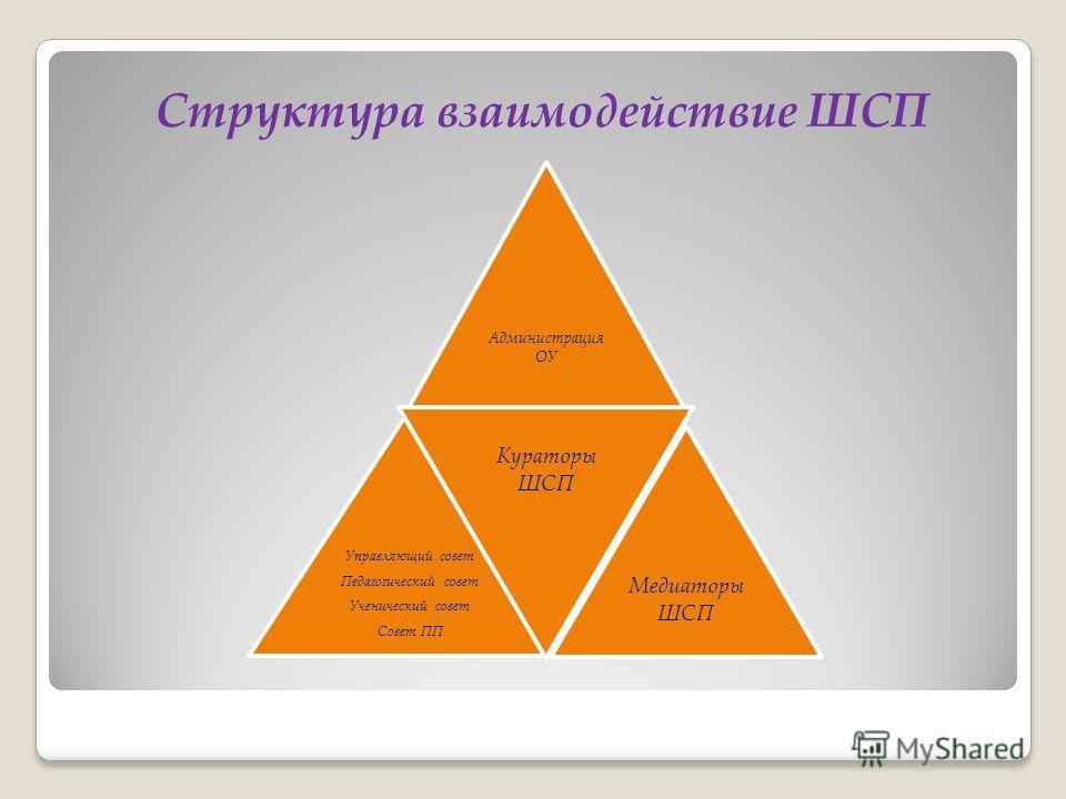 Структура взаимодействие ШСП Администрация ОУ Управляющий совет Педагогический совет Ученический совет Совет ПП Кураторы ШСП Медиаторы ШСП