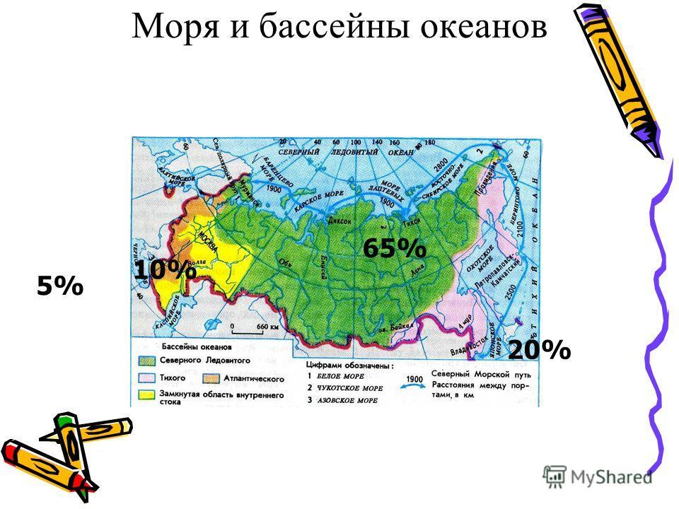 Моря и бассейны океанов 65% 20% 10% 5%