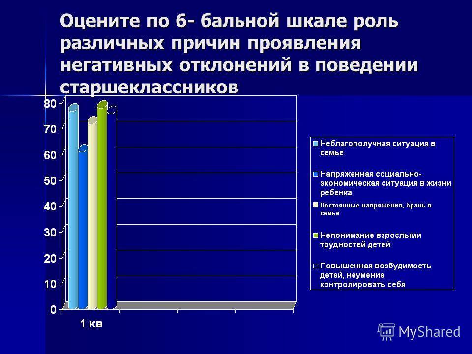 Оцените по 6- бальной шкале роль различных причин проявления негативных отклонений в поведении старшеклассников