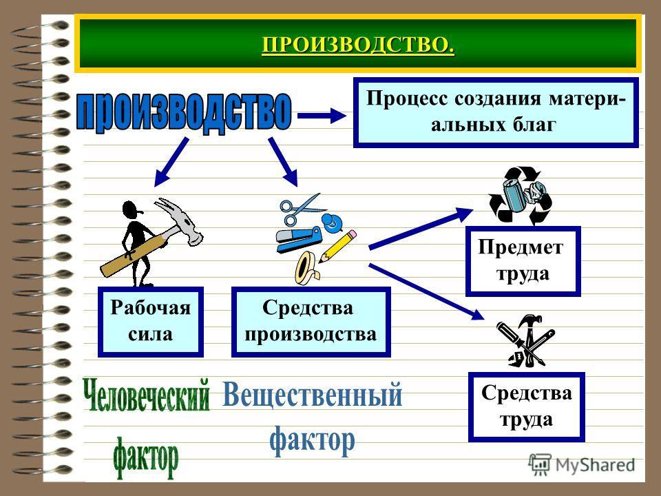 ПРОИЗВОДСТВО. Процесс создания матери- альных благ Рабочая сила Средства производства Предмет труда Средства труда