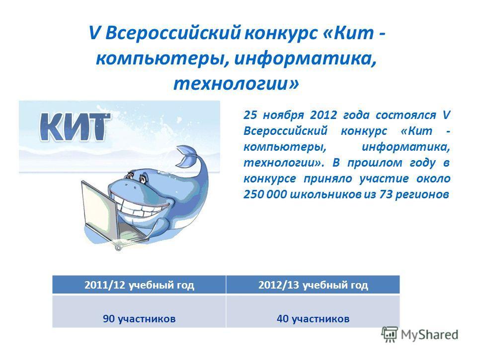 V Всероссийский конкурс «Кит - компьютеры, информатика, технологии» 25 ноября 2012 года состоялся V Всероссийский конкурс «Кит - компьютеры, информатика, технологии». В прошлом году в конкурсе приняло участие около 250 000 школьников из 73 регионов 2
