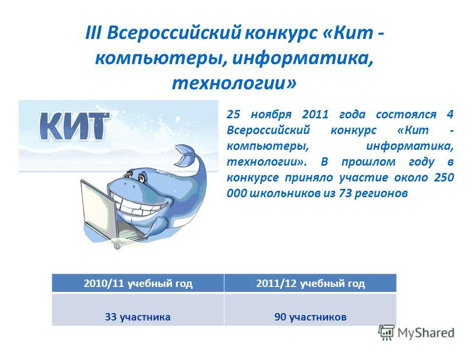 III Всероссийский конкурс «Кит - компьютеры, информатика, технологии» 25 ноября 2011 года состоялся 4 Всероссийский конкурс «Кит - компьютеры, информатика, технологии». В прошлом году в конкурсе приняло участие около 250 000 школьников из 73 регионов