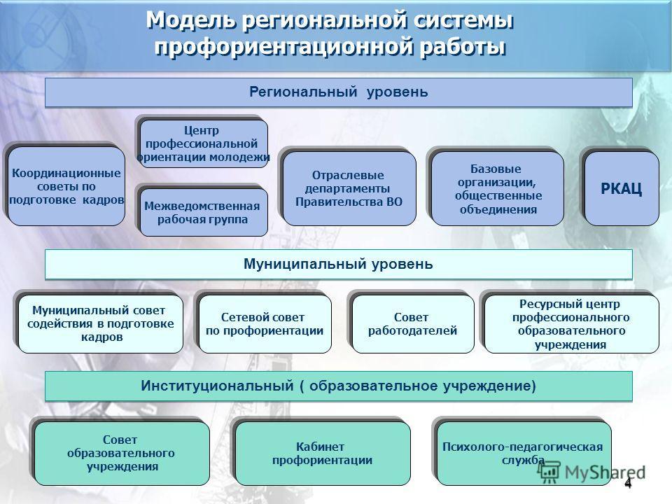 4 Модель региональной системы профориентационной работы Модель региональной системы профориентационной работы Региональный уровень Муниципальный уровень Институциональный ( образовательное учреждение) Координационные советы по подготовке кадров Отрас