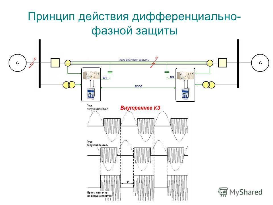 Принцип действия дифференциально- фазной защиты