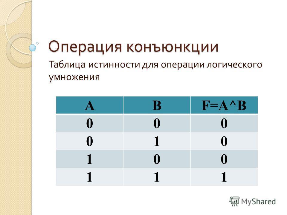 Операция конъюнкции Таблица истинности для операции логического умножения ABF=A^B 000 010 100 111