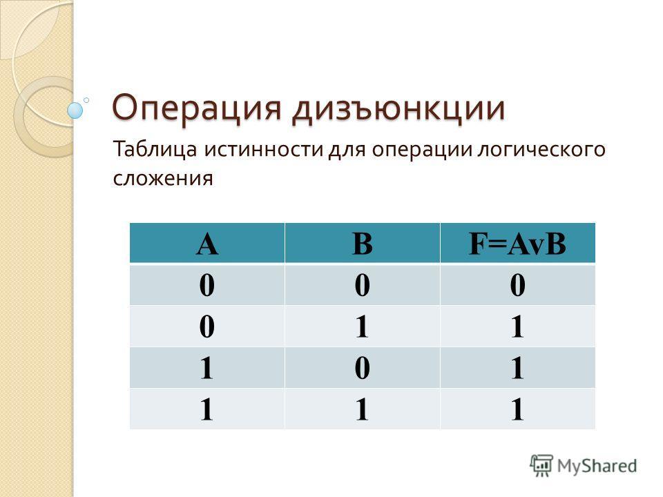 Операция дизъюнкции Таблица истинности для операции логического сложения ABF=AvB 000 011 101 111