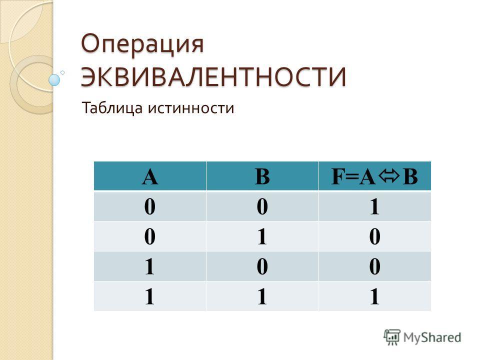 Операция ЭКВИВАЛЕНТНОСТИ Таблица истинности AB F=A B 001 010 100 111