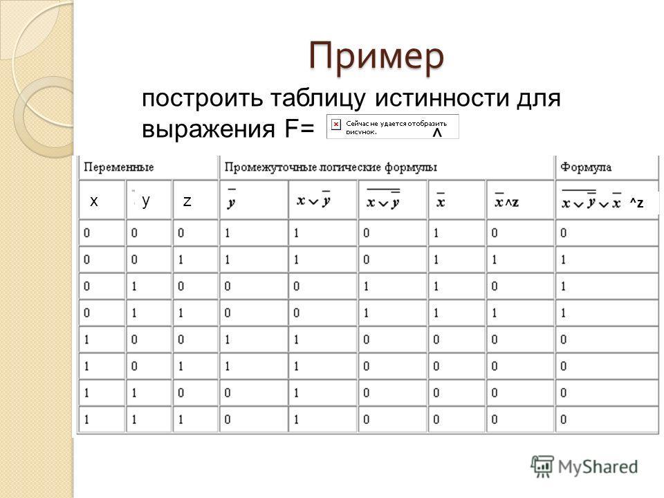 Пример построить таблицу истинности для выражения F= y xz ^ ^ ^z
