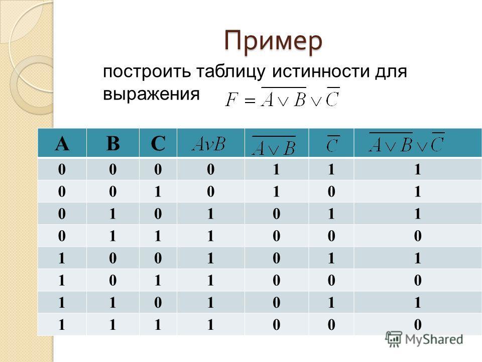 Пример построить таблицу истинности для выражения ABС 0000111 0010101 0101011 0111000 1001011 1011000 1101011 1111000