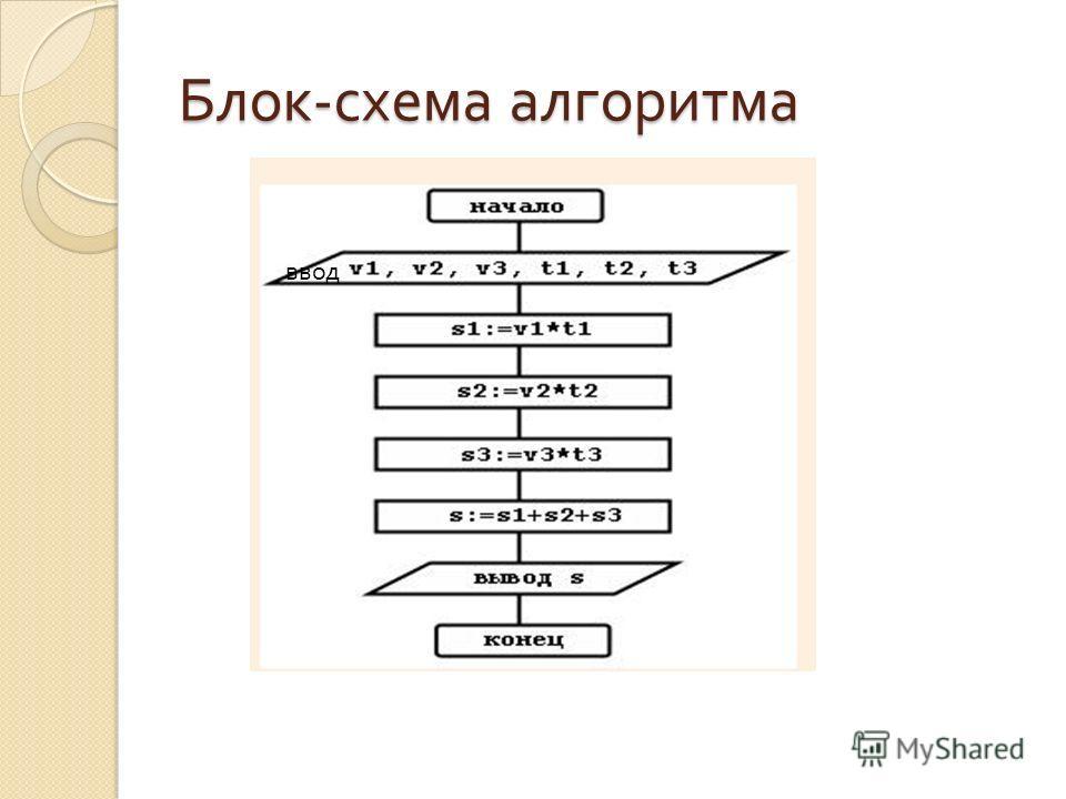 Блок - схема алгоритма ввод
