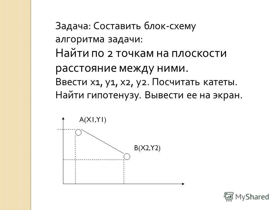 Задача : Составить блок - схему алгоритма задачи : Найти по 2 точкам на плоскости расстояние между ними. Ввести х 1, у 1, х 2, у 2. Посчитать катеты. Найти гипотенузу. Вывести ее на экран. A(X1,Y1) B(X2,Y2)