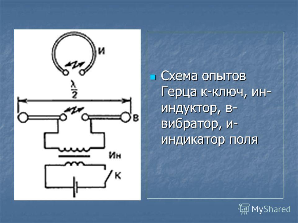 Схема опытов Герца к-ключ, ин- индуктор, в- вибратор, и- индикатор поля Схема опытов Герца к-ключ, ин- индуктор, в- вибратор, и- индикатор поля
