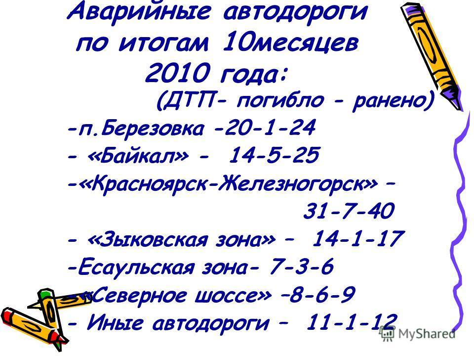 Аварийные автодороги по итогам 10месяцев 2010 года: (ДТП- погибло - ранено) -п.Березовка -20-1-24 - «Байкал» - 14-5-25 -«Красноярск-Железногорск» – 31-7-40 - «Зыковская зона» – 14-1-17 -Есаульская зона- 7-3-6 -«Северное шоссе» –8-6-9 - Иные автодорог