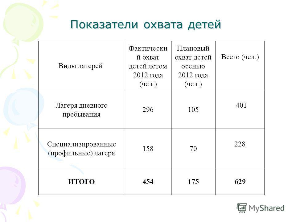 Показатели охвата детей Виды лагерей Фактически й охват детей летом 2012 года (чел.) Плановый охват детей осенью 2012 года (чел.) Всего (чел.) Лагеря дневного пребывания 296105 401 Специализированные (профильные) лагеря 15870 228 ИТОГО454175629
