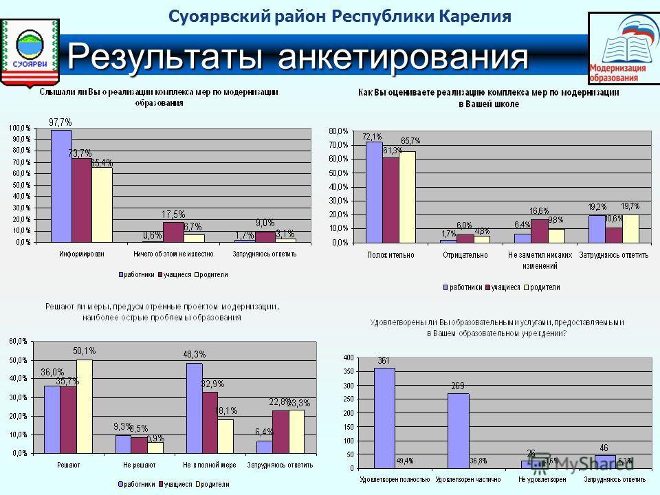 Результаты анкетирования Суоярвский район Республики Карелия