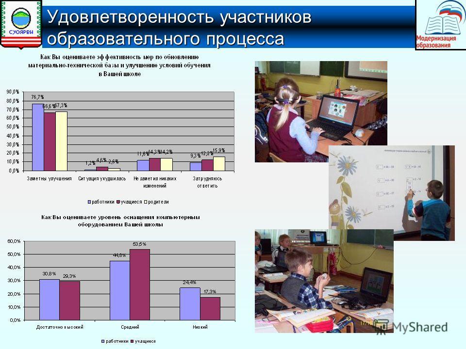Удовлетворенность участников образовательного процесса
