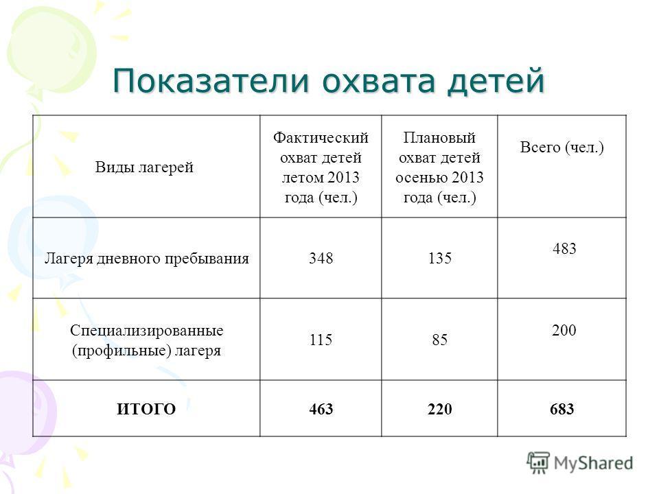 Показатели охвата детей Виды лагерей Фактический охват детей летом 2013 года (чел.) Плановый охват детей осенью 2013 года (чел.) Всего (чел.) Лагеря дневного пребывания348135 483 Специализированные (профильные) лагеря 11585 200 ИТОГО463220683