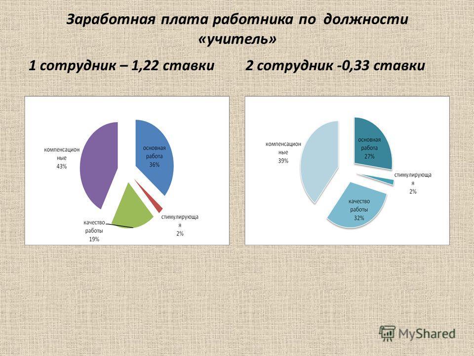 Заработная плата работника по должности «учитель» 1 сотрудник – 1,22 ставки 2 сотрудник -0,33 ставки