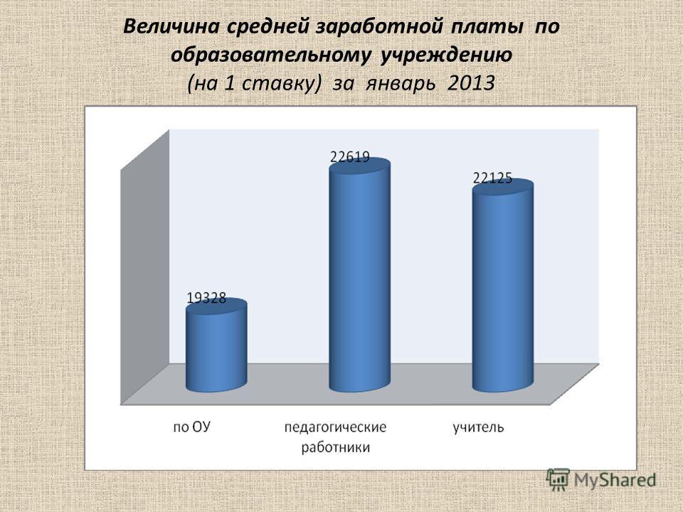 Величина средней заработной платы по образовательному учреждению (на 1 ставку) за январь 2013