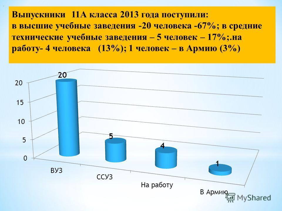 Выпускники 11А класса 2013 года поступили: в высшие учебные заведения -20 человека -67%; в средние технические учебные заведения – 5 человек – 17%;.на работу- 4 человека (13%); 1 человек – в Армию (3%).