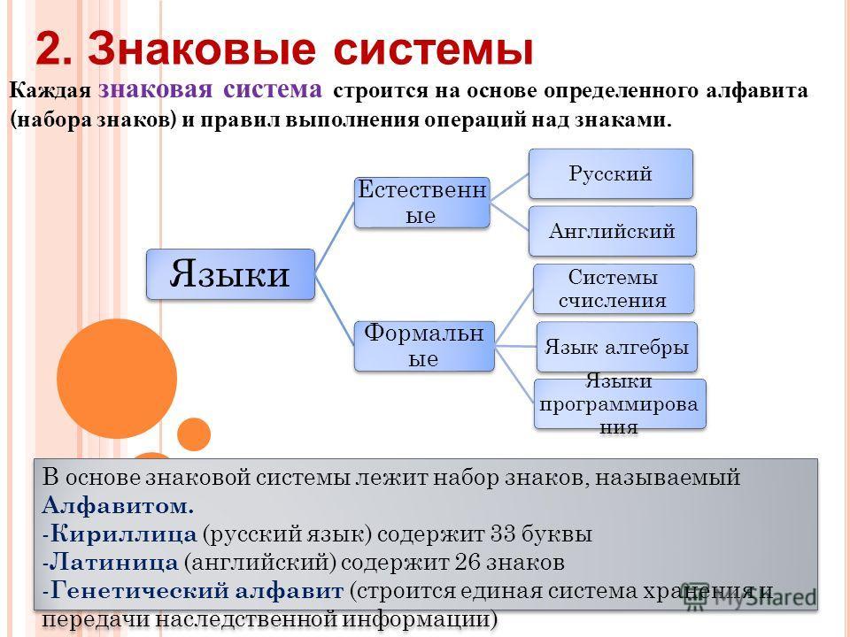 Каждая знаковая система строится на основе определенного алфавита ( набора знаков ) и правил выполнения операций над знаками. 2. Знаковые системы Языки Естественн ые РусскийАнглийский Формальн ые Системы счисления Язык алгебры Языки программирова ния