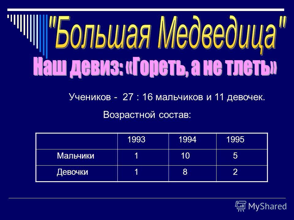 Учеников - 27 : 16 мальчиков и 11 девочек. Возрастной состав: 1993 1994 1995 Мальчики 1 10 5 Девочки 1 8 2