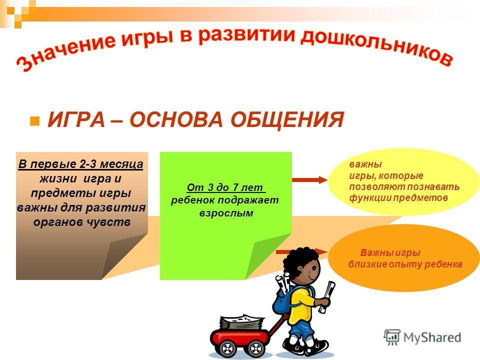 Органов чувств от 3 до 7 лет ребенок