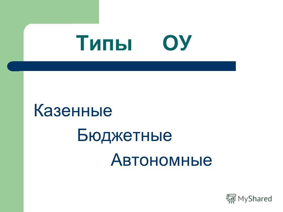 Типы ОУ Казенные Бюджетные Автономные